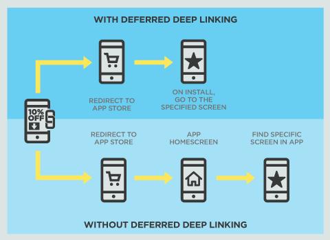 deferred deep linking