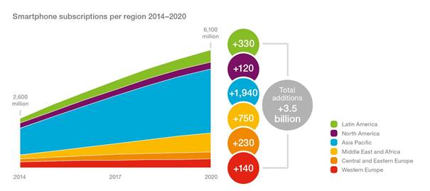 Ericsson data on where new smartphone subscriptions will come from