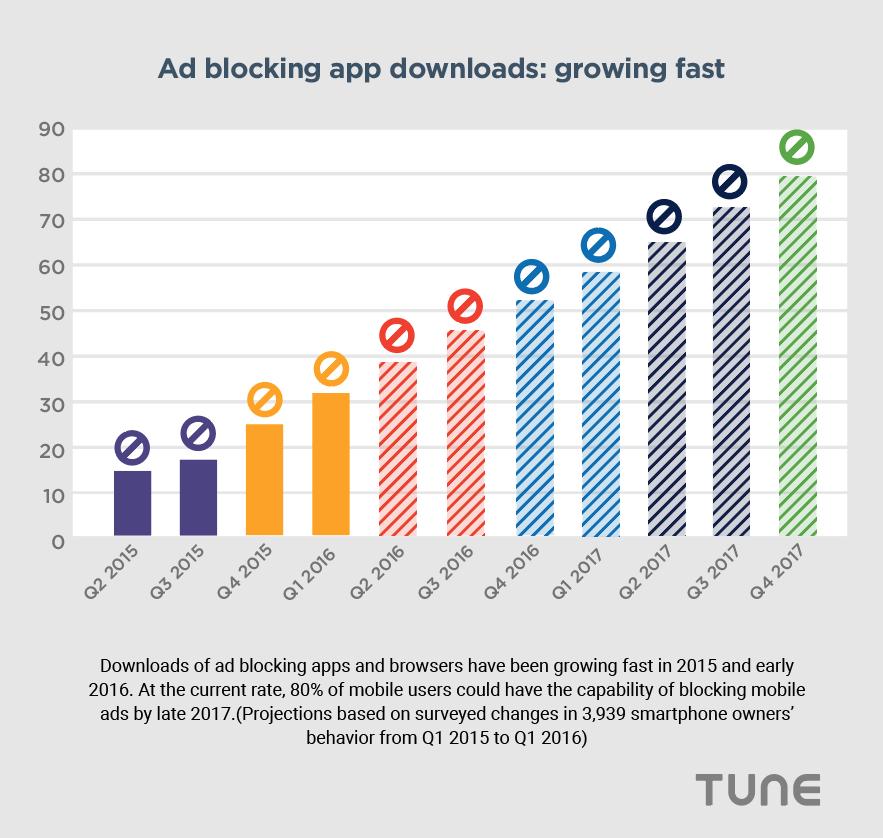 Ad blocking app downloads