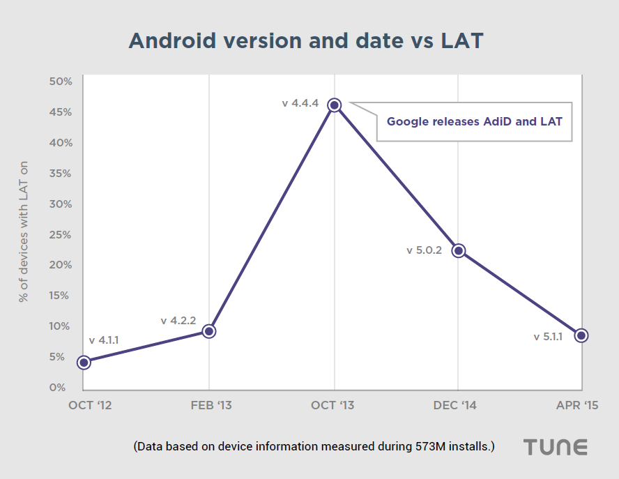 Android Version And Date Vs LAT privacy