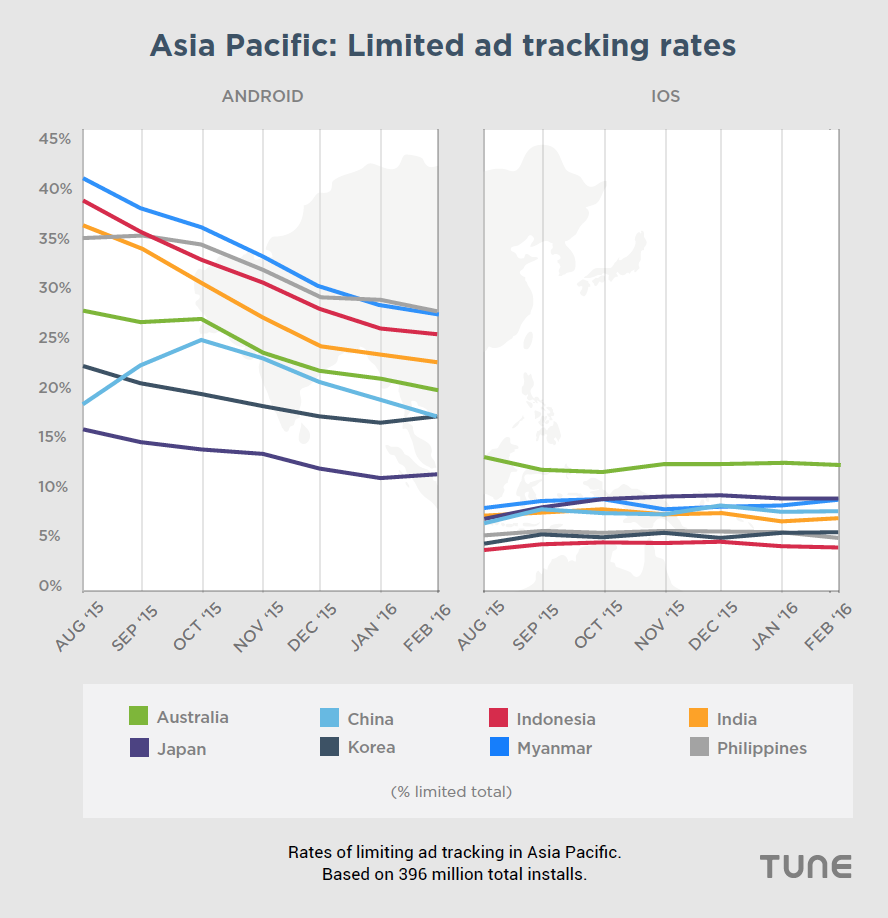 Use of limiting ad tracking is dropping on Android in APAC, just like almost every region on the planet