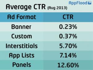 Average CTR