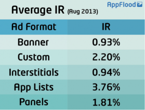 Average IR