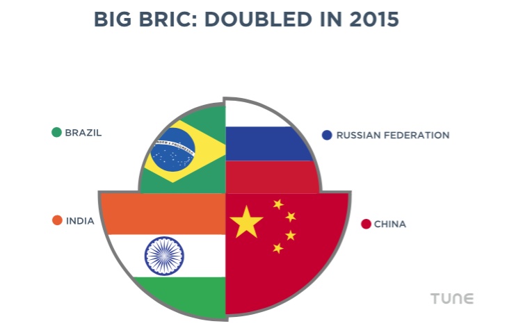 BRIC mobile installs doubled in 2015, according to TUNE data.