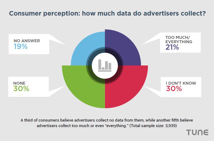 Consumer Perception mobile advertising