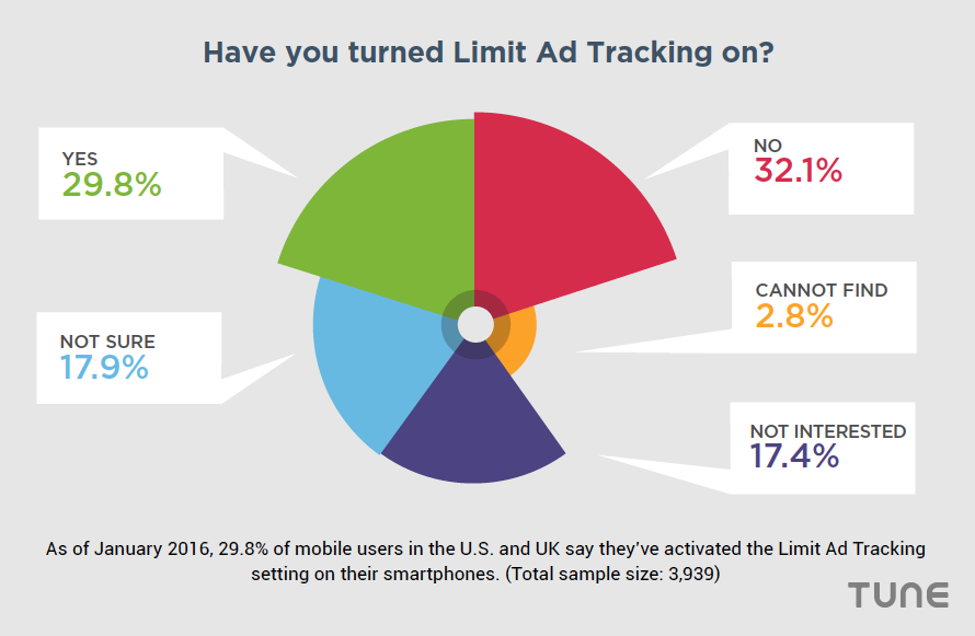 consumers limit ad tracking privacy on