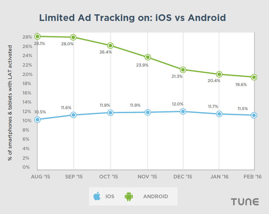 Overall global drift of ad tracking opt-outs