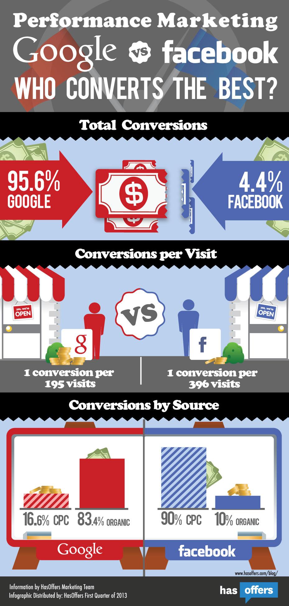 Facebook vs Google Trial Conversions