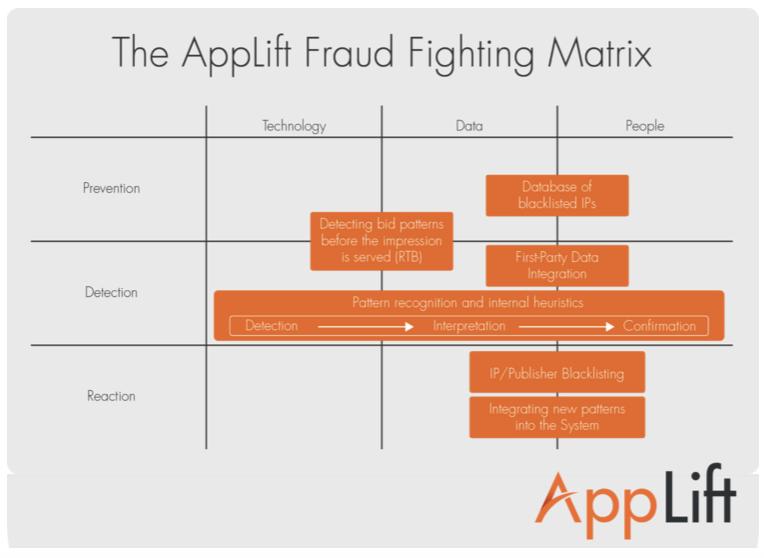 mobile ad fraud