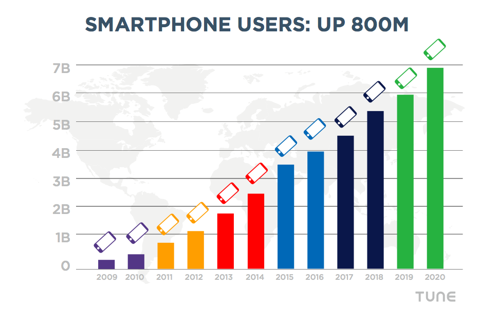 Most of the global smartphone growth will be in India and China. Check our full report for more.