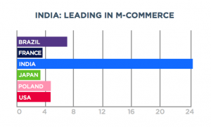 India leads the world in m-commerce installs as a percentage of all app downloads.