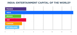India also leads in downloading entertainment apps per capital. Click the image for a full report.