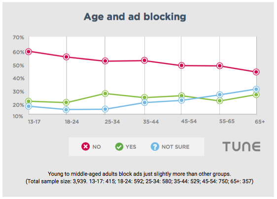 who is blocking mobile ads young old