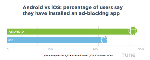 ios android ad blocking usage