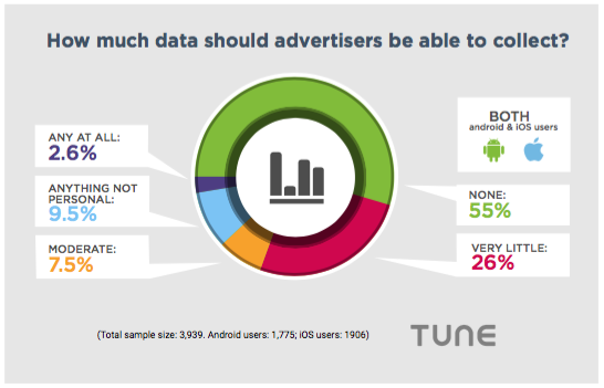 data advertisers collect mobile