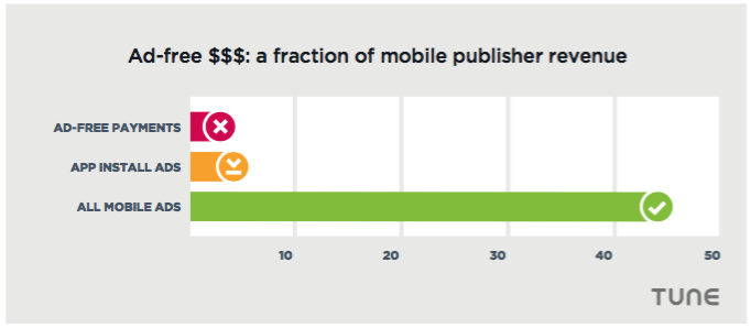 mobile advertising revenue vs tip jar