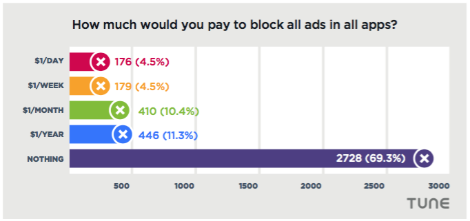 pay to avoid mobile ads
