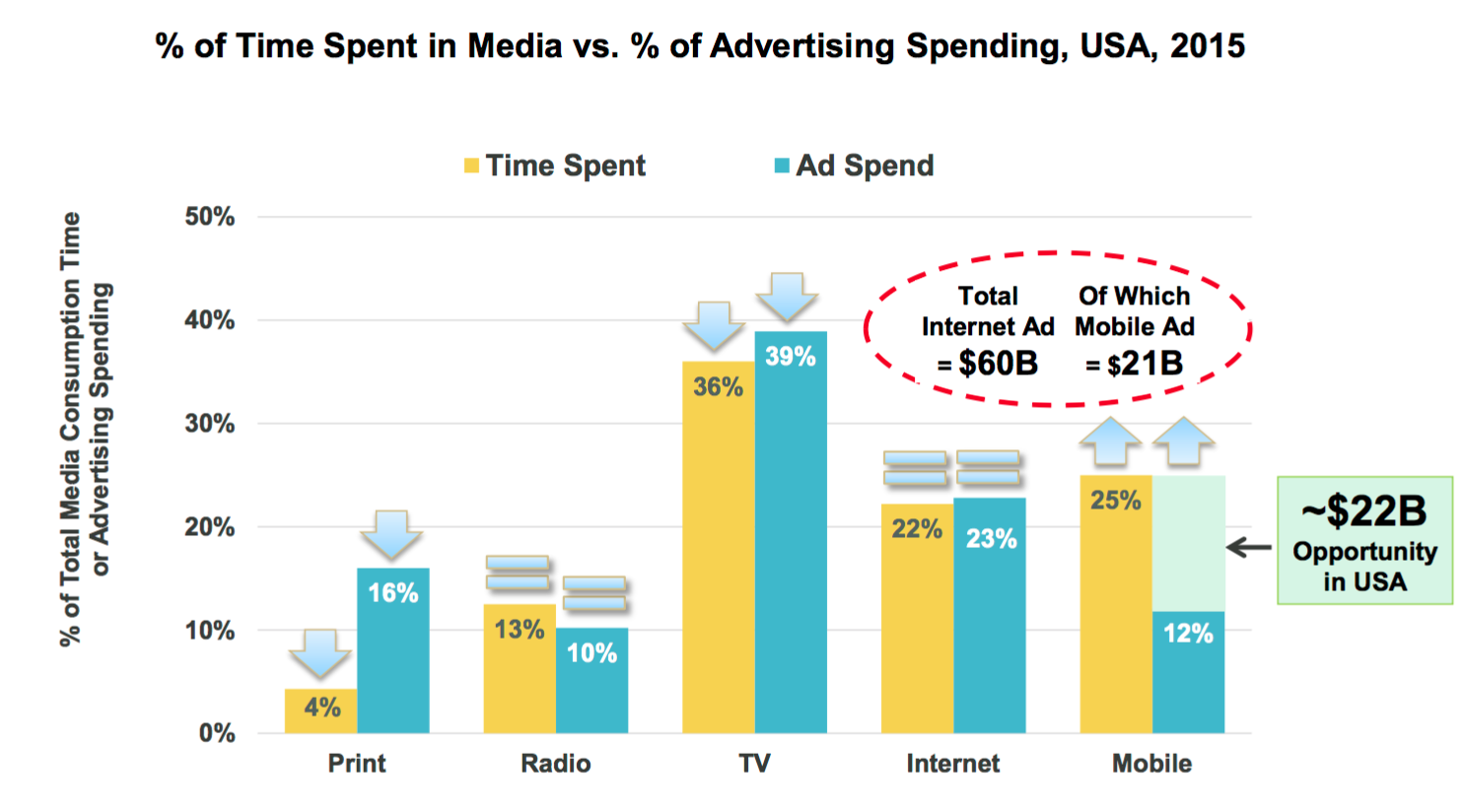 gap in mobile monetization by ads
