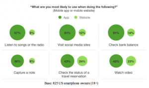 Forrester data on when people use apps today
