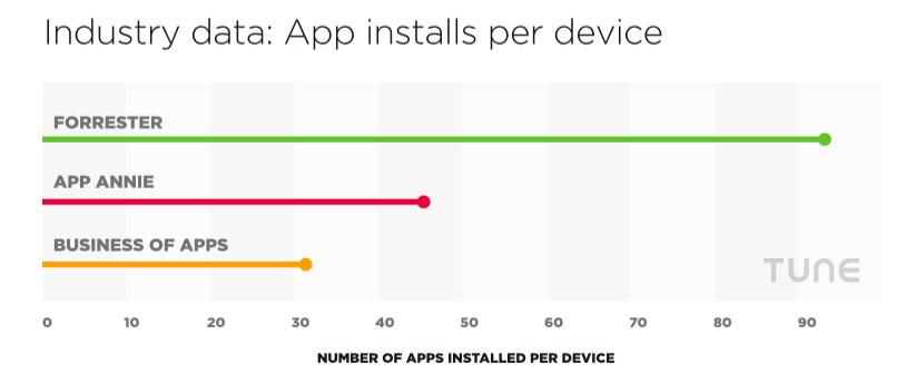 app installs industry data