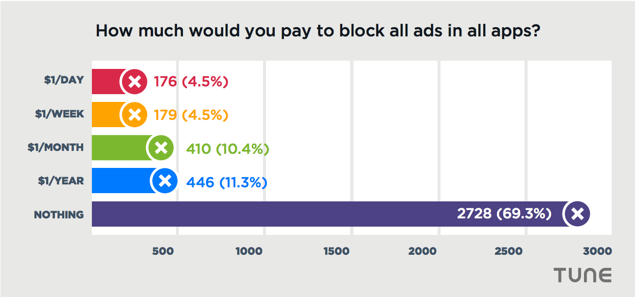 blocking ad blockers — TUNE data