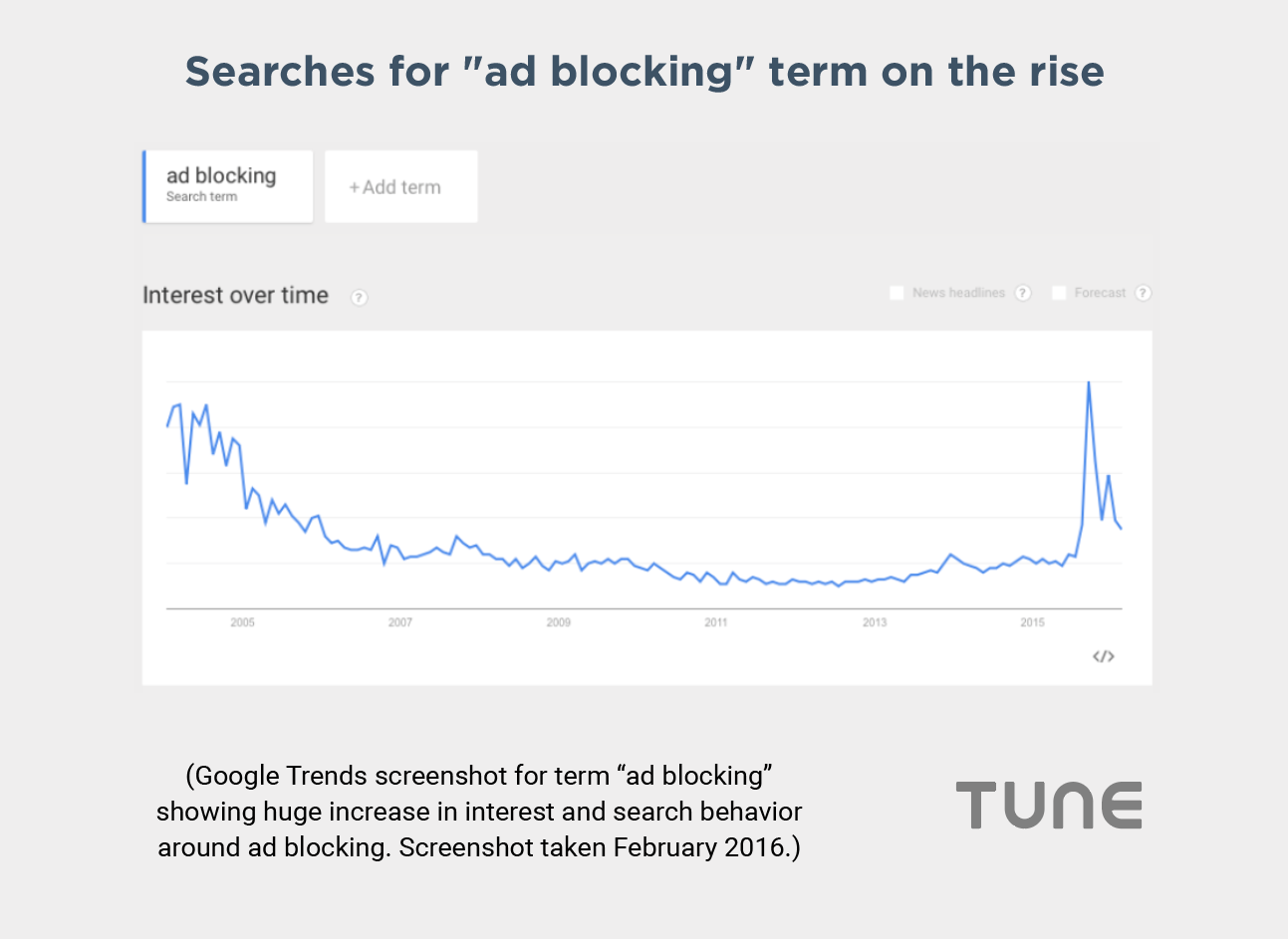 Google trends ad blocking LAT mobile