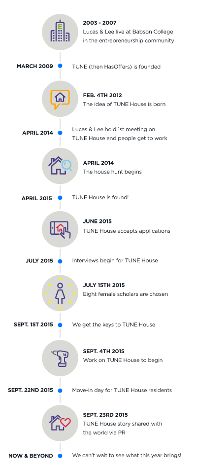 TUNE-House-Timeline-Blog-Graphic_v2
