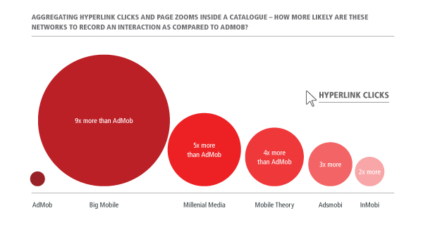 Comparison of Catalog Engagement by Ad Network