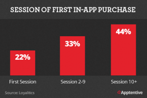current customer vs returning customer rates of in-app purchases