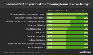 customer trust levels in advertising types