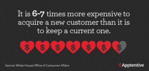 cost of acquiring a new customer vs keeping a current customer