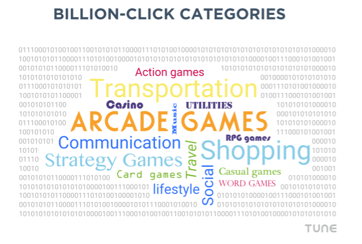 Billion+ click categories, measured by TUNE data