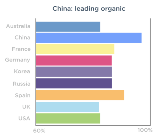 China leads all nations in organic installs, according to TUNE data.