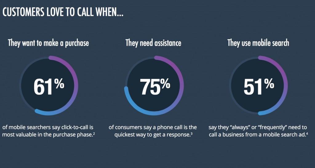 customers love to call