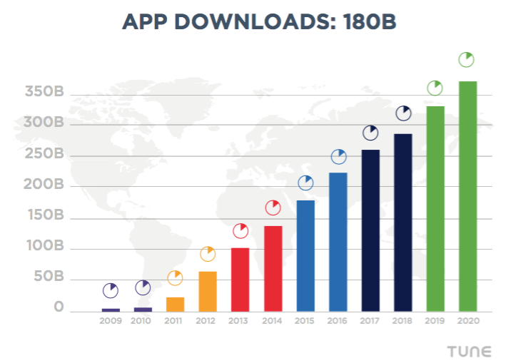 Conservative estimate of 2015 app downloads: just under 200B. Data from Statista and TUNE.