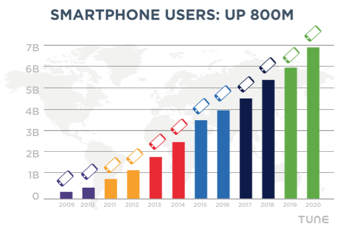 Global mobile users will reach almost 7B in 2020. Data from Ericsson and TUNE forecasts.