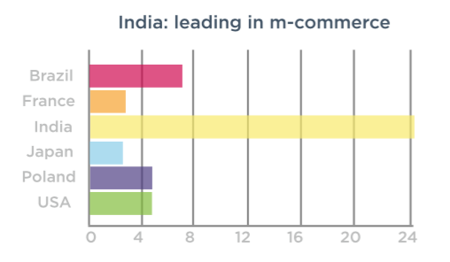 India has a very high percentage of m-commerce and shopping app downloads.