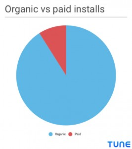 ASO is already critical, because organic downloads are a huge percentage of all downloads